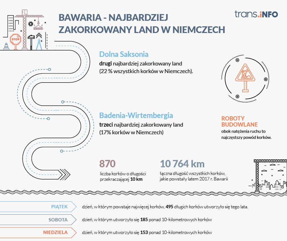 Bawaria - najbardziej zakorkowany land w niemczech