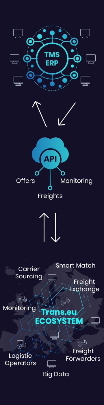 TMS- ERP > API > Trans.eu Ekosistemi