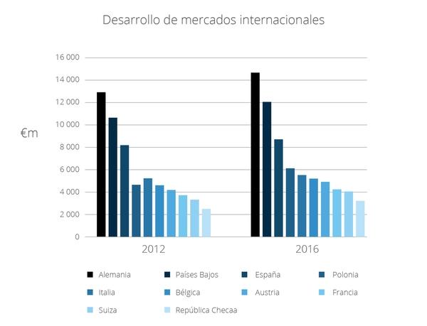 Desarrollo de mercados internacionales