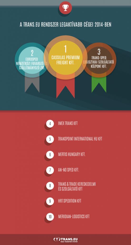 Top 10 – vagyis a Trans.eu Rendszer legaktívabb cégei 2014-ben