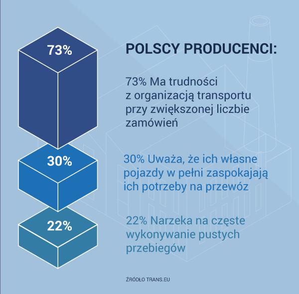 Jak wygląda logistyka w polskich firmach produkcyjnych