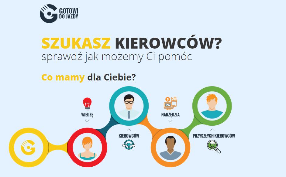 Ruszył program Gotowidojazdy.pl!