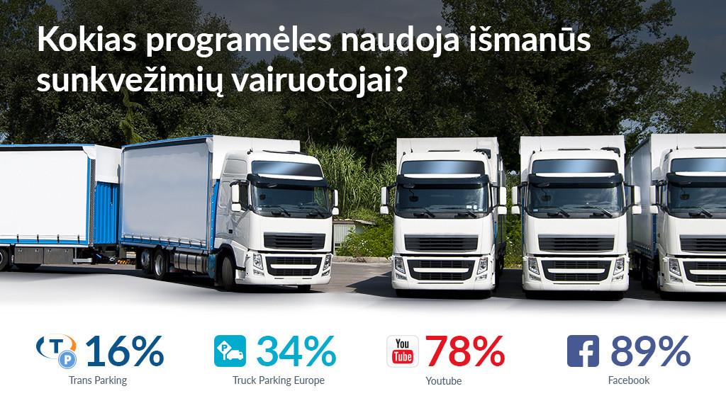 Kokias programėles naudoja išmanūs sunkvežimių vairuotojai?