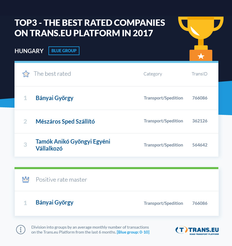 Trans.eu_best_rated_companies_2017_HU_B