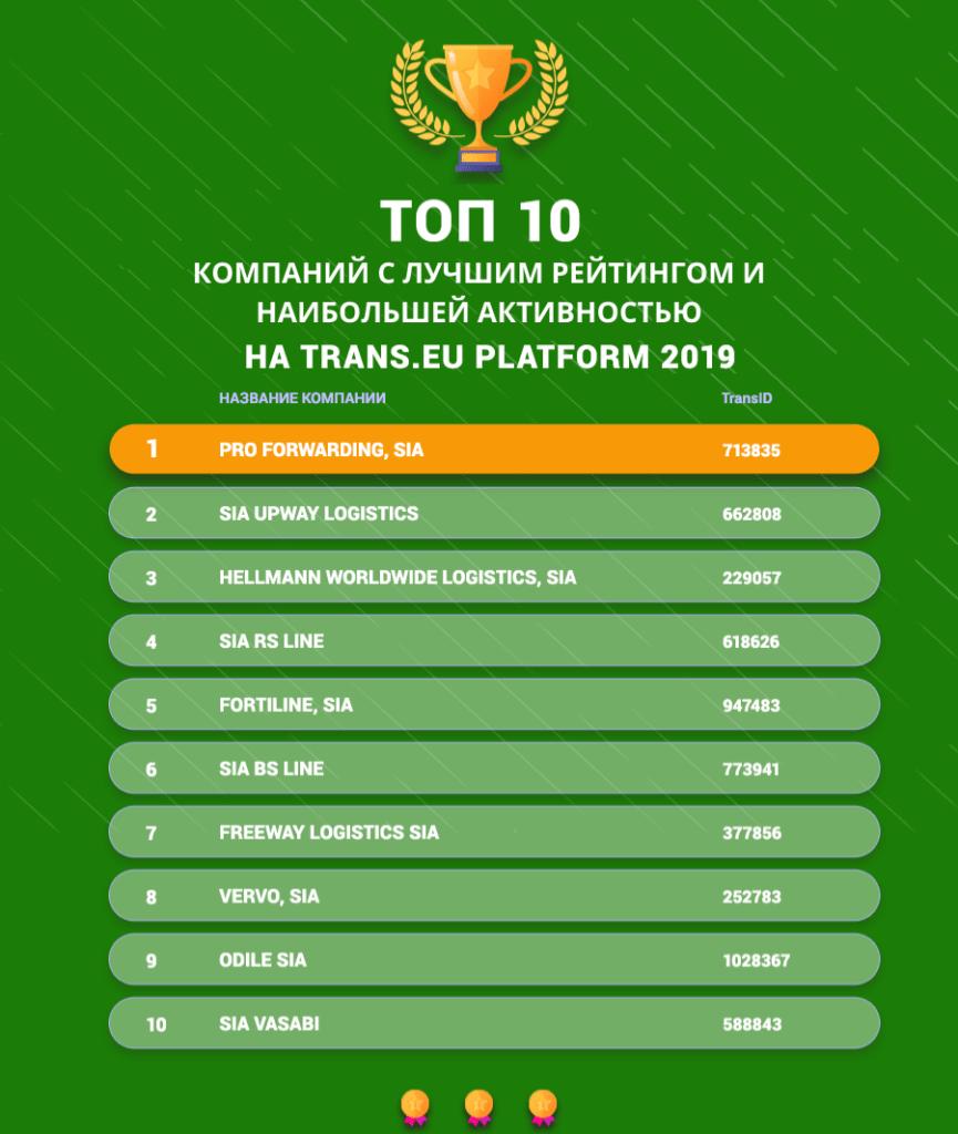 TOP 10 компаний с лучшим рейтингом и наибольшей активностью в Латвии 2019