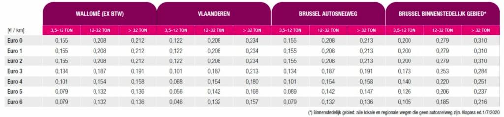 Nuo liepos 1 d. Belgijoje brangesnės rinkliavos